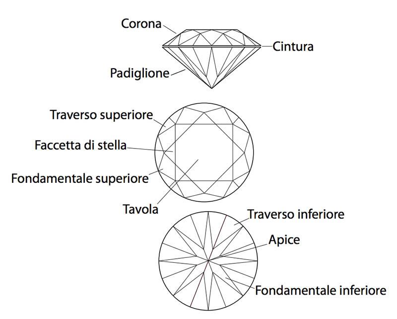 Sezioni del diamante con i nomi scientifici delle varie parti della pietra