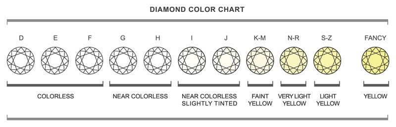 Scala colori dei diamanti